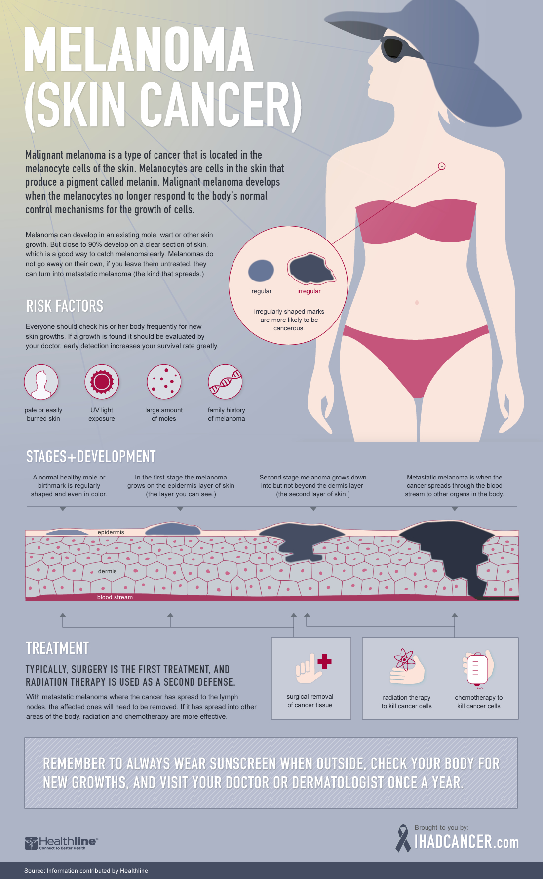 A Visual Guide To Different Types Of Cookies Infograph: Melanoma: A Visual Guide