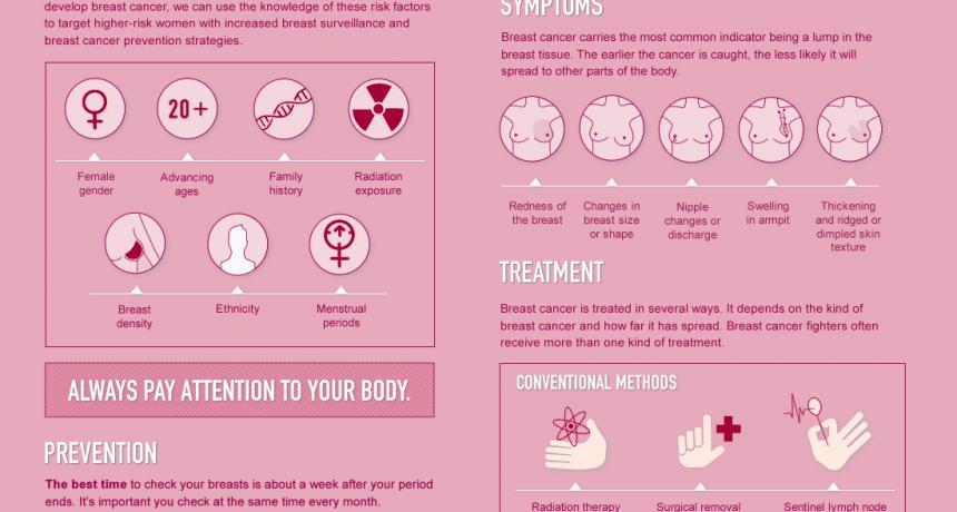 breast cancer study guide Most women with breast cancer can skip chemo  test and discuss the results  with her doctor to guide her decision to the right therapy.